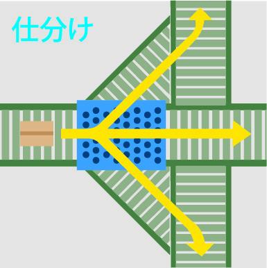 クイックソート運用例-仕分け